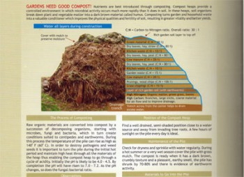 Image for <B>Elements of Nature, Gardener's Knowhow, Good Compost Making </B><I> Three in One Guide</I>