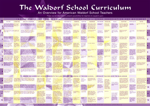 "Image for <B>Curriculum Chart, small - 12"" x 17"" </B><I> </I>"
